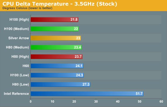 CPU Cooler performance comparison
