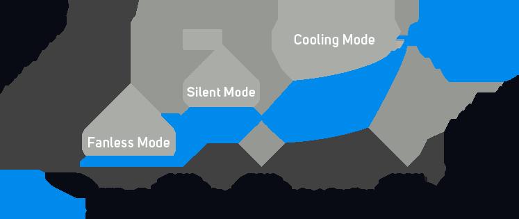 Hybrid Silent Fan Control modes Test