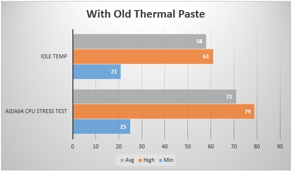 Thermal Grizzly Kyronaut Temperature Comparison