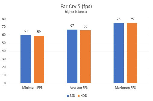 FPS comparison between SSD and HDD